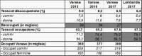 Camera di Commercio VA/Istat
