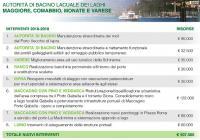 Risorse laghi Maggiore, Comabbio, Monate e Varese