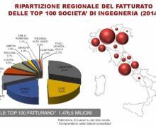 Report 2015_Localizzazione-002-diagramma grafico 'per gentile concessione' prof. Aldo Norsa